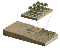 Model of Historical period irrigation system